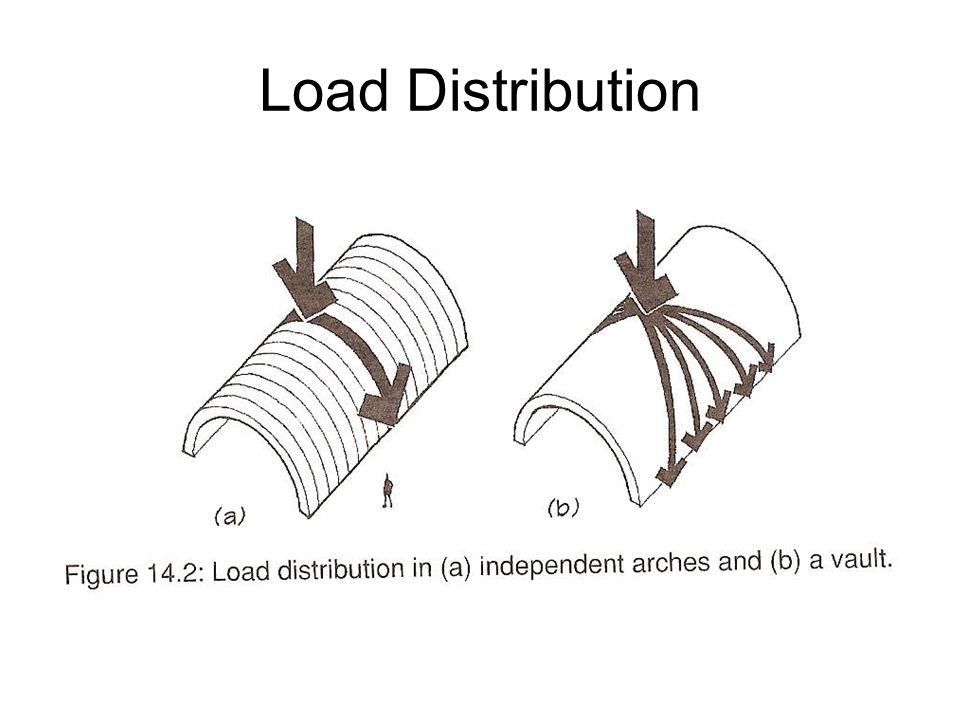 Load Distribution