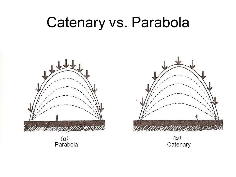 Catenary vs. Parabola Parabola Catenary