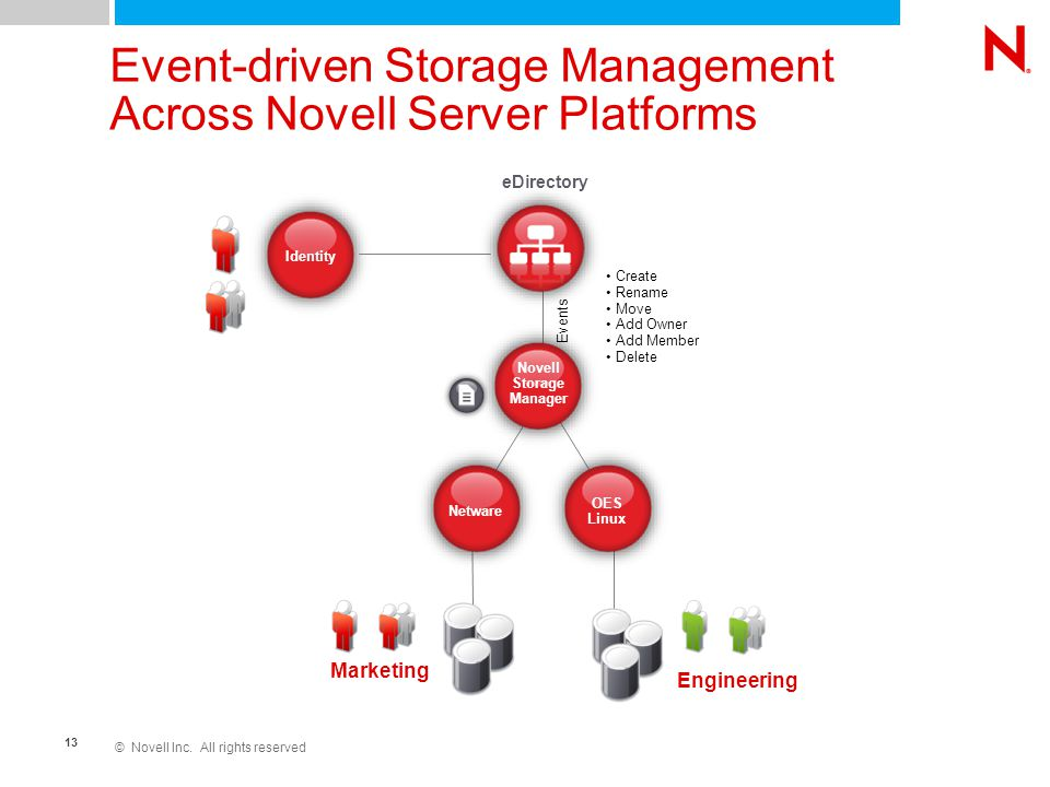 © Novell Inc. All rights reserved 13 Event-driven Storage Management Across Novell Server Platforms eDirectory Engineering Marketing Novell Storage Ma