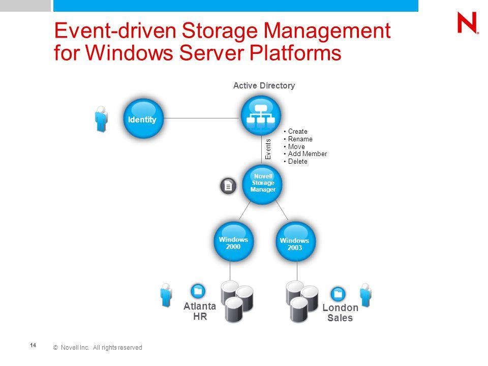 © Novell Inc. All rights reserved 14 London Sales Atlanta HR Event-driven Storage Management for Windows Server Platforms Windows 2003 Windows 2000 Id