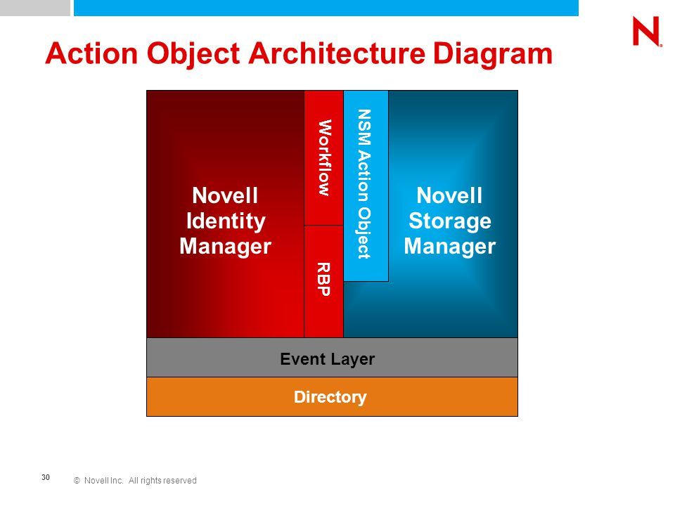 © Novell Inc. All rights reserved 30 Novell Storage Manager NSM Action Object Novell Identity Manager Workflow Event Layer Directory RBP Action Object