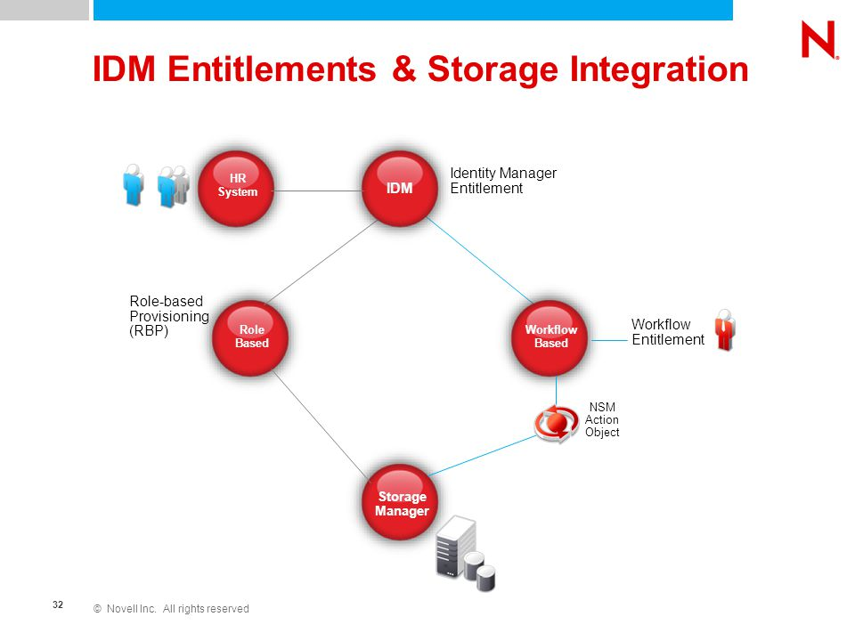 © Novell Inc. All rights reserved 32 IDM Entitlements & Storage Integration Role Based Storage Manager IDM Workflow Based Role-based Provisioning (RBP