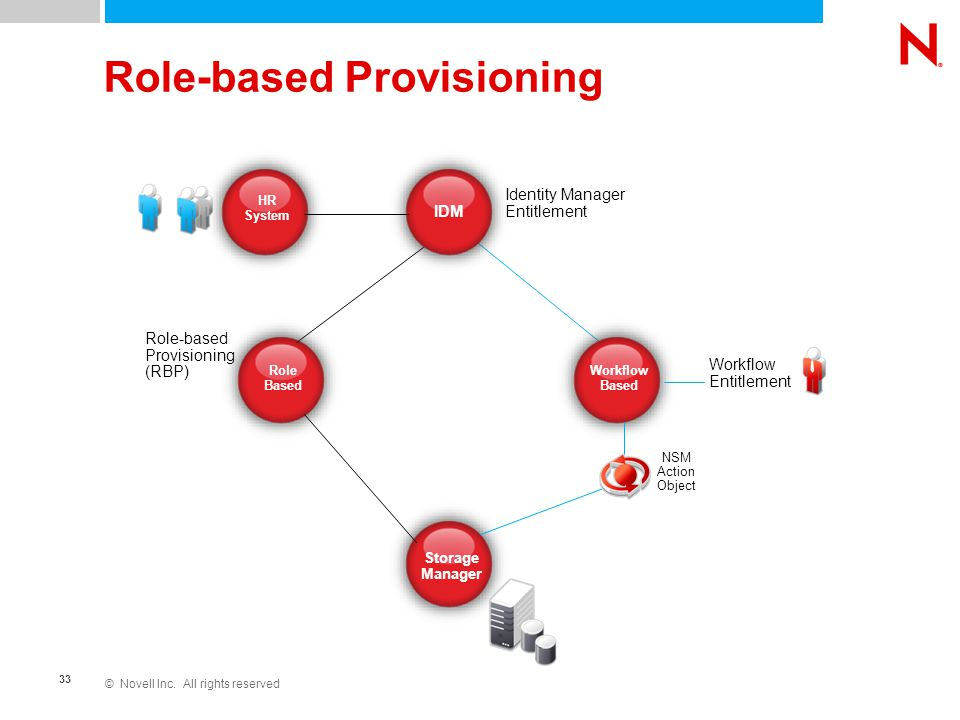 © Novell Inc. All rights reserved 33 Role-based Provisioning Role Based Storage Manager IDM Workflow Based Role-based Provisioning (RBP) Identity Mana