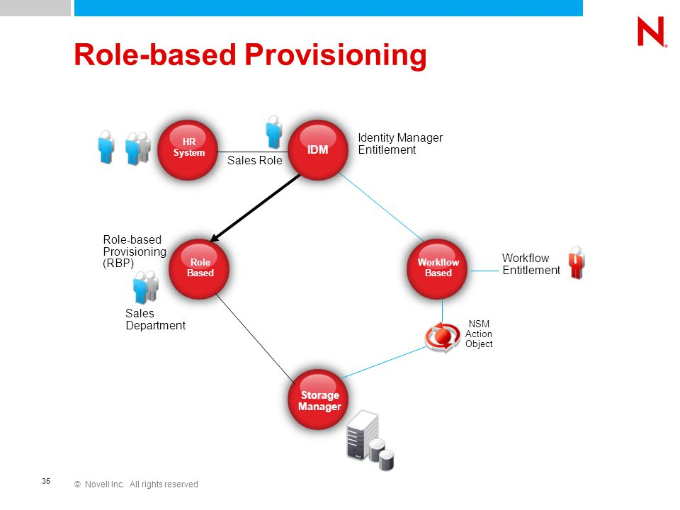 © Novell Inc. All rights reserved 35 Role-based Provisioning Role Based Storage Manager IDM Workflow Based Identity Manager Entitlement HR System Sale