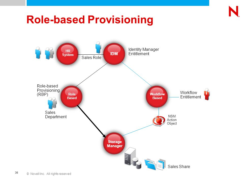 © Novell Inc. All rights reserved 36 Role-based Provisioning Role Based Storage Manager IDM Workflow Based Identity Manager Entitlement HR System Sale