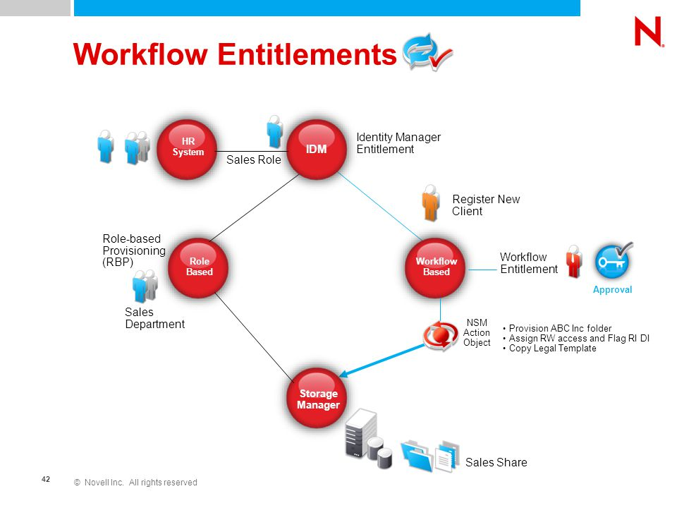 © Novell Inc. All rights reserved 42 Workflow Entitlements Role Based Storage Manager IDM Workflow Based Identity Manager Entitlement HR System Sales