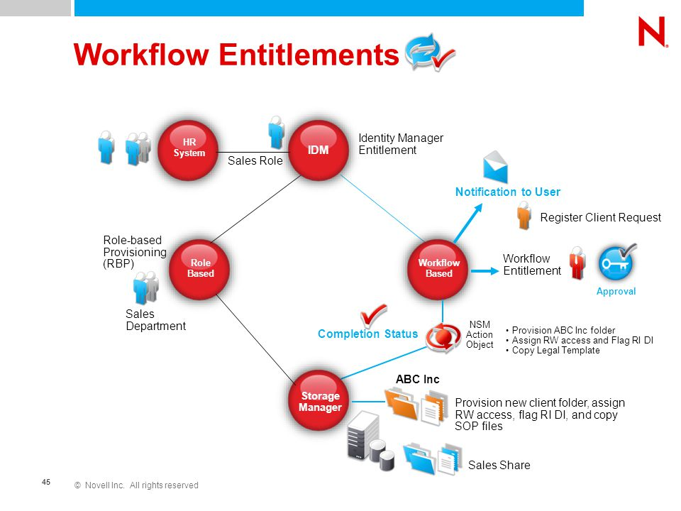 © Novell Inc. All rights reserved 45 Workflow Entitlements Role Based Storage Manager IDM Workflow Based Identity Manager Entitlement HR System Sales