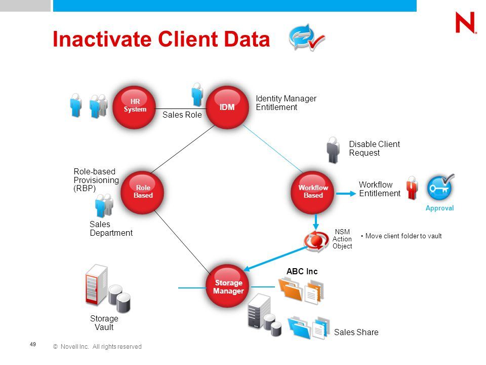 © Novell Inc. All rights reserved 49 Inactivate Client Data Role Based Storage Manager IDM Workflow Based Identity Manager Entitlement HR System Sales