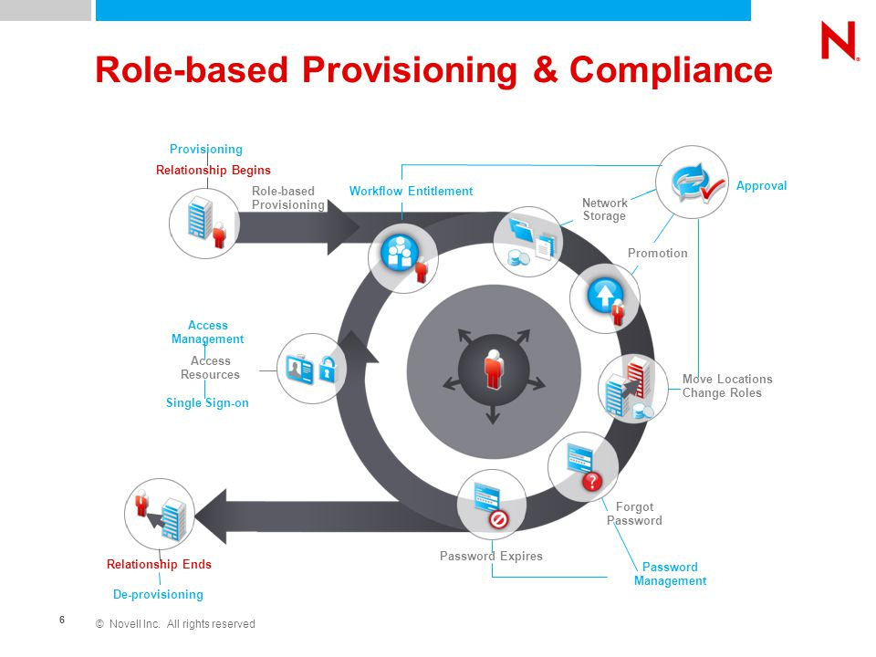 © Novell Inc. All rights reserved 6 Relationship Begins Role-based Provisioning & Compliance Provisioning Move Locations Change Roles Forgot Password