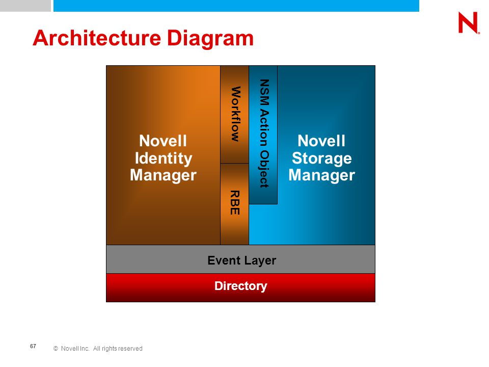 © Novell Inc. All rights reserved 67 Novell Storage Manager NSM Action Object Novell Identity Manager Workflow Event Layer Directory RBE Architecture