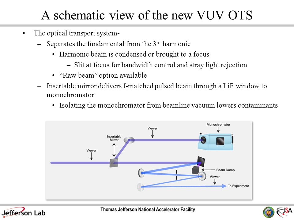 A schematic view of the new VUV OTS The optical transport system- –Separates the fundamental from the 3 rd harmonic Harmonic beam is condensed or brought to a focus –Slit at focus for bandwidth control and stray light rejection Raw beam option available –Insertable mirror delivers f-matched pulsed beam through a LiF window to monochromator Isolating the monochromator from beamline vacuum lowers contaminants