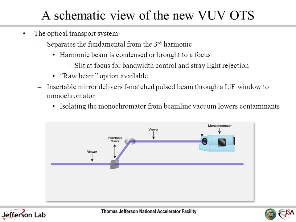 A schematic view of the new VUV OTS The optical transport system- –Separates the fundamental from the 3 rd harmonic Harmonic beam is condensed or brou