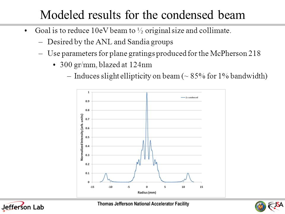 Modeled results for the condensed beam Goal is to reduce 10eV beam to ½ original size and collimate.