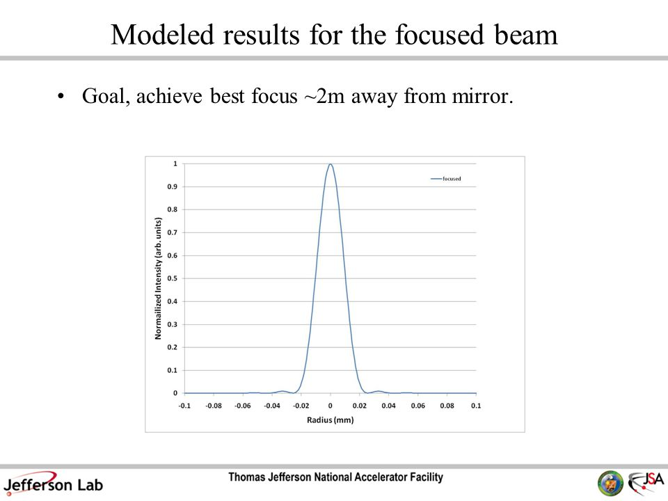 Modeled results for the focused beam Goal, achieve best focus ~2m away from mirror.