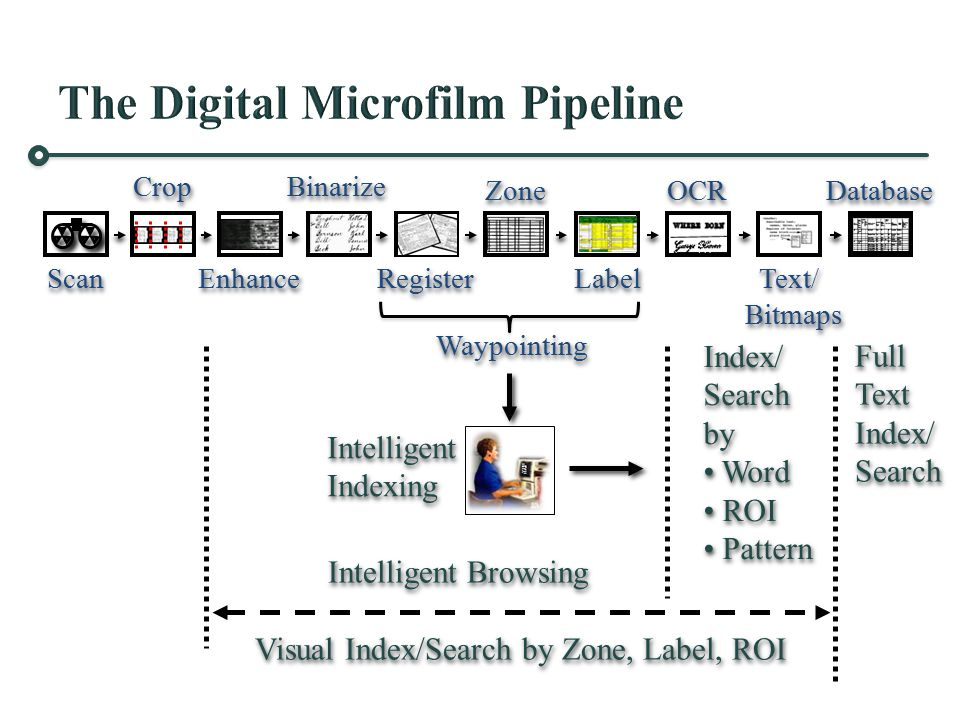 Scan Crop Enhance Zone Label OCR Text/ Bitmaps Text/ Bitmaps Database Intelligent Browsing Visual Index/Search by Zone, Label, ROI Intelligent Browsing Visual Index/Search by Zone, Label, ROI Full Text Index/ Search Full Text Index/ Search Index/ Search by Word ROI Pattern Index/ Search by Word ROI Pattern Binarize Register Waypointing Intelligent Indexing