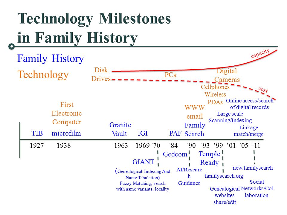 Family History Technology PCs 1927 1938 1963 1969 '70 '84 '90 '93 '99 '01 '05 '11 TIB microfilm IGI PAF Granite Vault Family Search Temple Ready famil