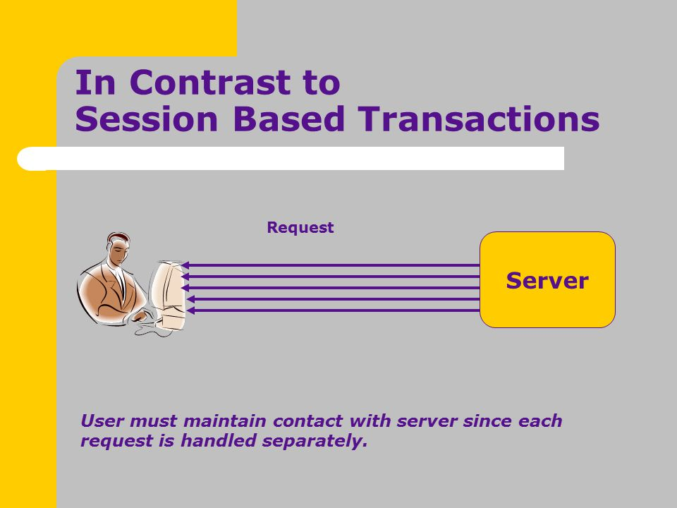 Server User must maintain contact with server since each request is handled separately.