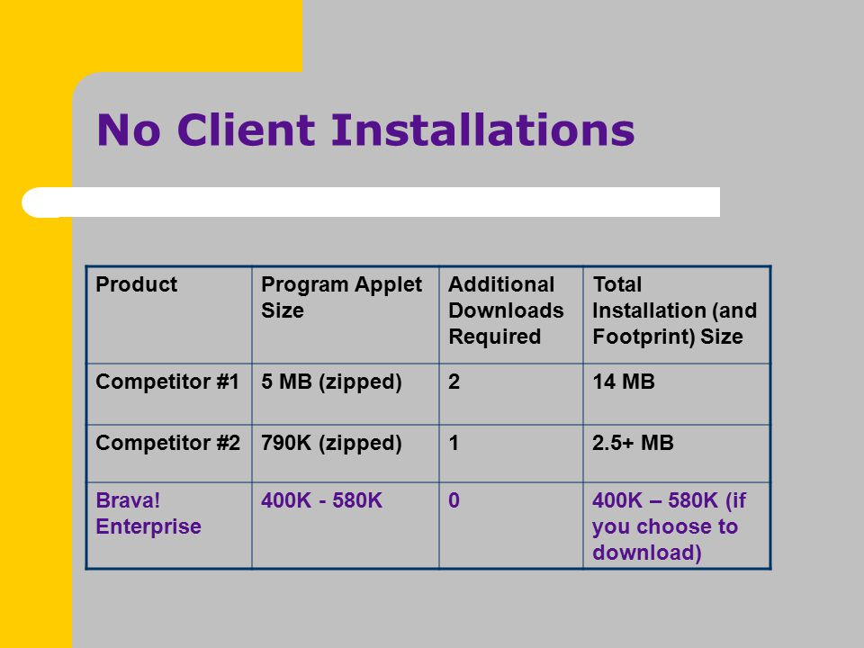 No Client Installations ProductProgram Applet Size Additional Downloads Required Total Installation (and Footprint) Size Competitor #15 MB (zipped)214 MB Competitor #2790K (zipped)12.5+ MB Brava.