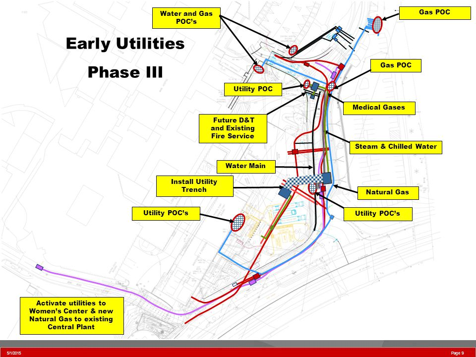 5/1/2015 Page 9 Early Utilities Phase III Natural Gas Activate utilities to Women's Center & new Natural Gas to existing Central Plant Medical Gases Future D&T and Existing Fire Service Water Main Steam & Chilled Water Utility POC's Utility POC Water and Gas POC's Utility POC's Gas POC Install Utility Trench