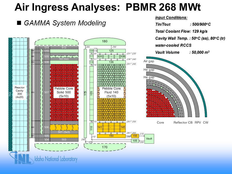 Air Ingress Analyses: PBMR 268 MWt GAMMA System Modeling input Conditions: Tin/Tout : 500/900 o C Total Coolant Flow: 129 kg/s Cavity Wall Temp.