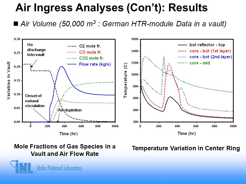 Air Ingress Analyses (Con't): Results Mole Fractions of Gas Species in a Vault and Air Flow Rate Temperature Variation in Center Ring Air Volume (50,000 m 3 : German HTR-module Data in a vault) He discharge into vault Onset of natural circulation Air depletion