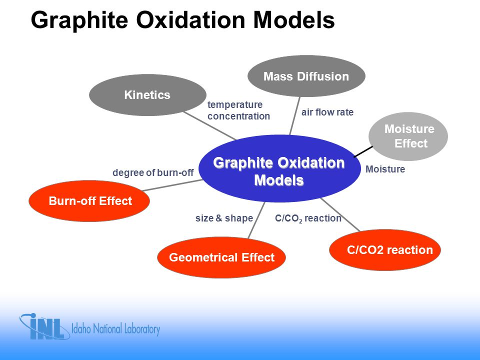 Graphite Oxidation Models Kinetics Mass Diffusion Graphite Oxidation Models Burn-off Effect Geometrical Effect C/CO2 reaction air flow rate temperature concentration degree of burn-off size & shapeC/CO 2 reaction Moisture Effect Moisture