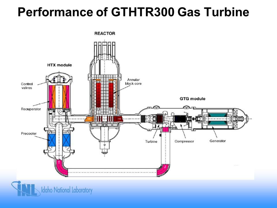 Performance of GTHTR300 Gas Turbine