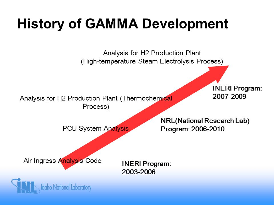 History of GAMMA Development Air Ingress Analysis Code PCU System Analysis Analysis for H2 Production Plant (High-temperature Steam Electrolysis Process) NRL(National Research Lab) Program: 2006-2010 INERI Program: 2003-2006 INERI Program: 2007-2009 Analysis for H2 Production Plant (Thermochemical Process)
