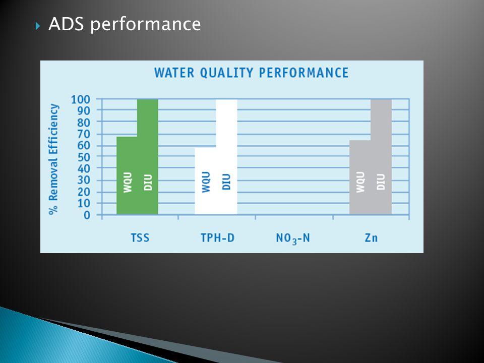  ADS performance