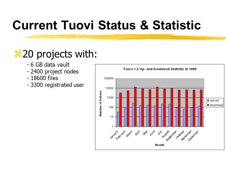Current Tuovi Status & Statistic z20 projects with: - 6 GB data vault - 2400 project nodes - 18600 files - 3300 registrated user