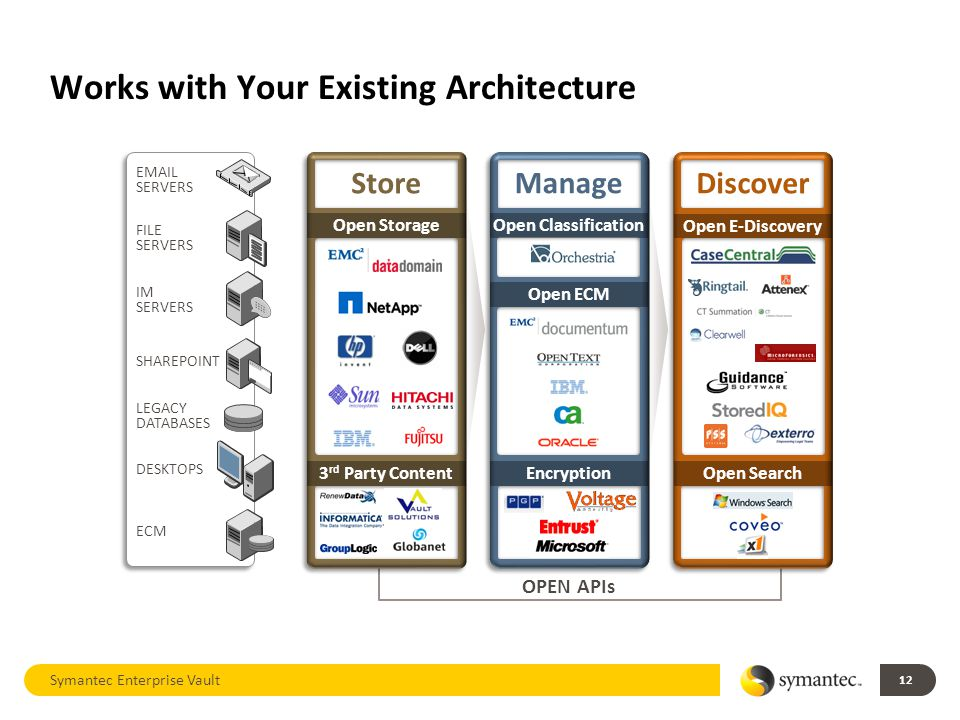 Works with Your Existing Architecture Symantec Enterprise Vault 12 OPEN APIs EMAIL SERVERS FILE SERVERS IM SERVERS SHAREPOINT LEGACY DATABASES DESKTOPS ECM Store Open Storage 3 rd Party Content Manage Open Classification Encryption Open ECM Discover Open E-Discovery Open Search