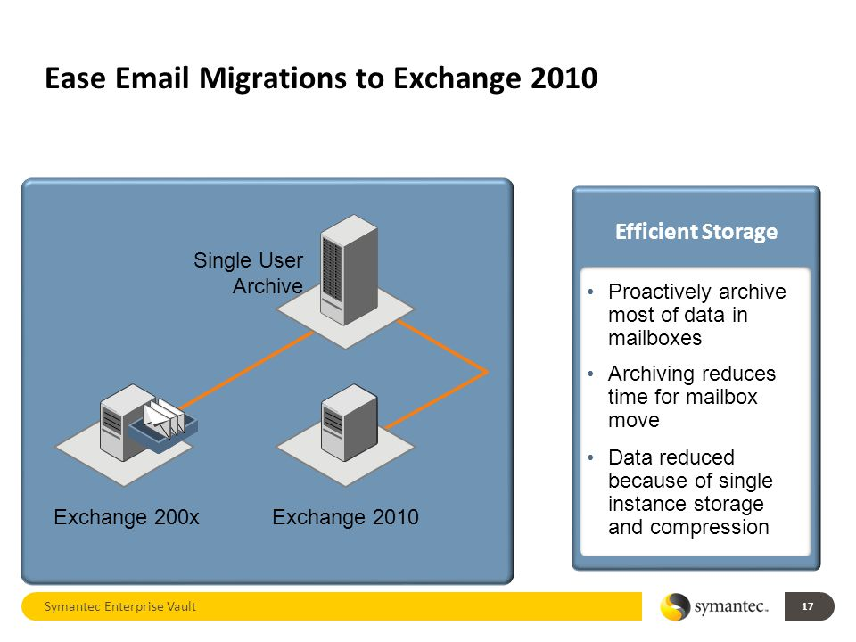 Ease Email Migrations to Exchange 2010 17 Exchange 200xExchange 2010 Single User Archive Symantec Enterprise Vault Efficient Storage Proactively archive most of data in mailboxes Archiving reduces time for mailbox move Data reduced because of single instance storage and compression