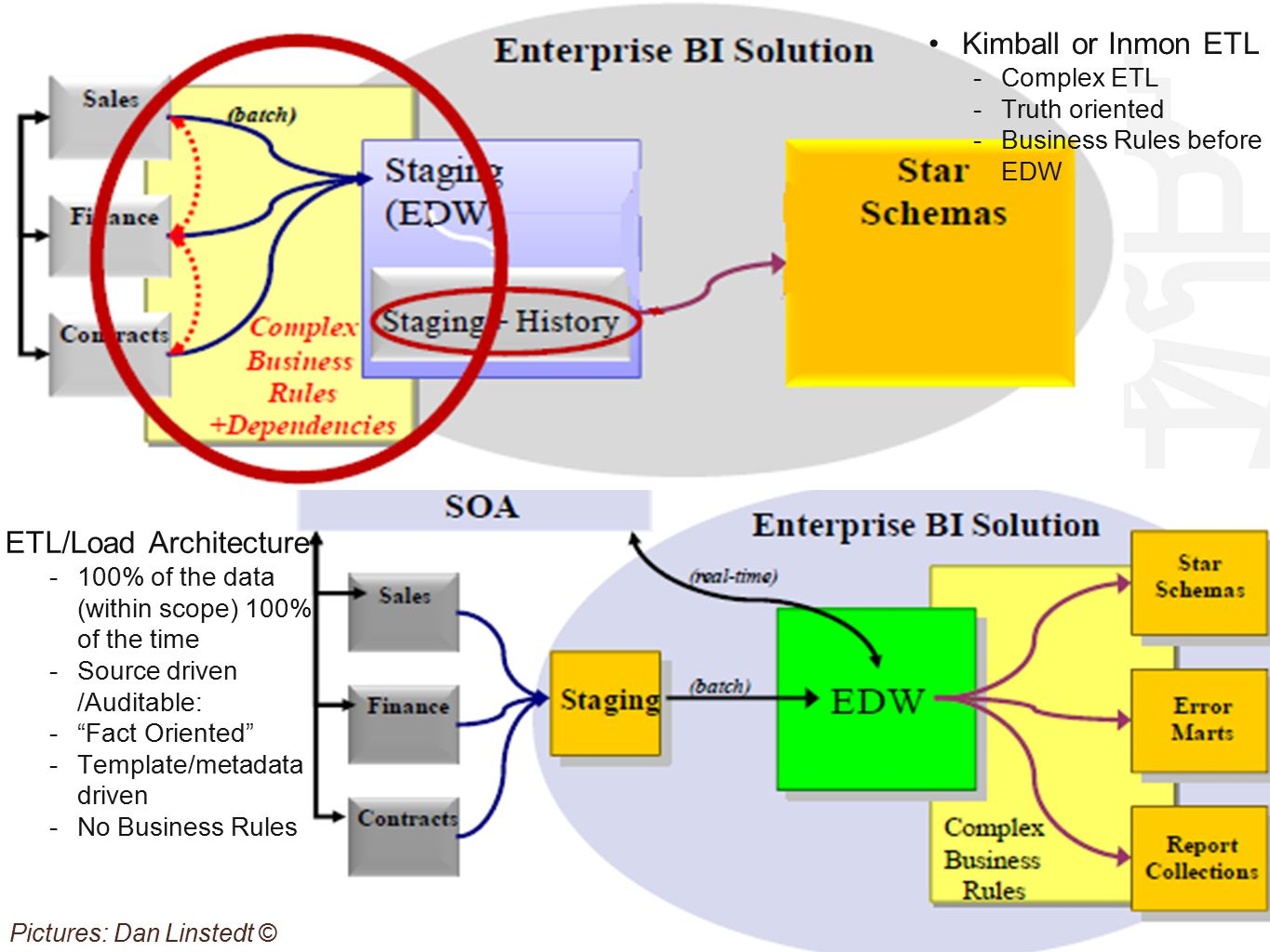 ETL/Load Architecture -100% of the data (within scope) 100% of the time -Source driven /Auditable: - Fact Oriented -Template/metadata driven -No Business Rules Kimball or Inmon ETL -Complex ETL -Truth oriented -Business Rules before EDW Pictures: Dan Linstedt ©