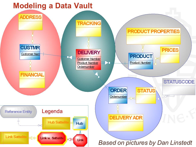 Modeling a Data Vault Legenda Based on pictures by Dan Linstedt