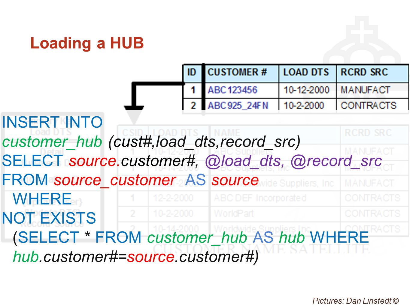 Loading a HUB Pictures: Dan Linstedt © INSERT INTO customer_hub (cust#,load_dts,record_src) SELECT source.customer#, @load_dts, @record_src FROM source_customer AS source WHERE NOT EXISTS (SELECT * FROM customer_hub AS hub WHERE hub.customer#=source.customer#)