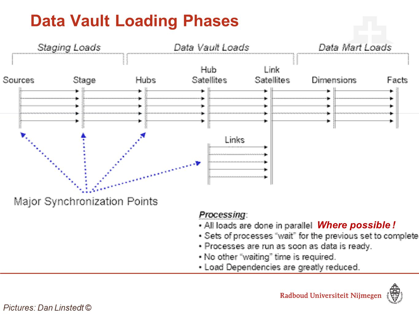 Data Vault Loading Phases Pictures: Dan Linstedt © Where possible !