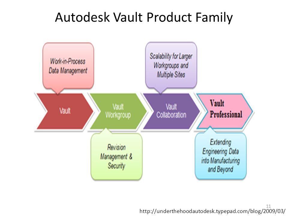 Autodesk Vault Product Family http://underthehoodautodesk.typepad.com/blog/2009/03/ 11