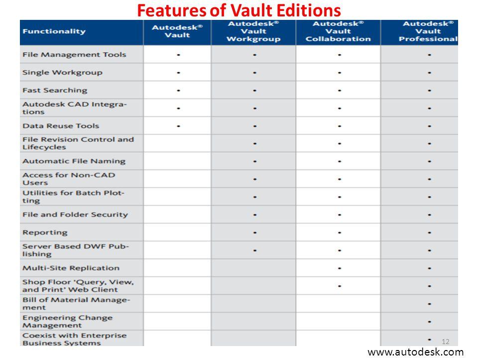Features of Vault Editions www.autodesk.com 12