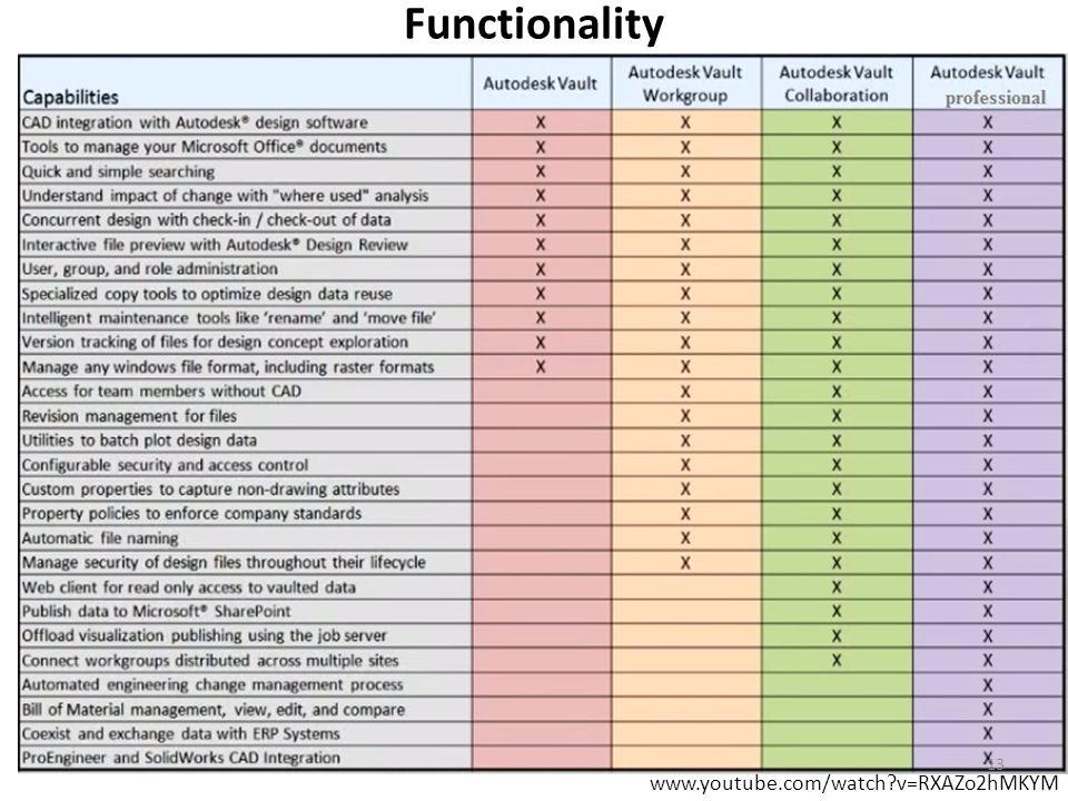 Functionality www.youtube.com/watch v=RXAZo2hMKYM 13