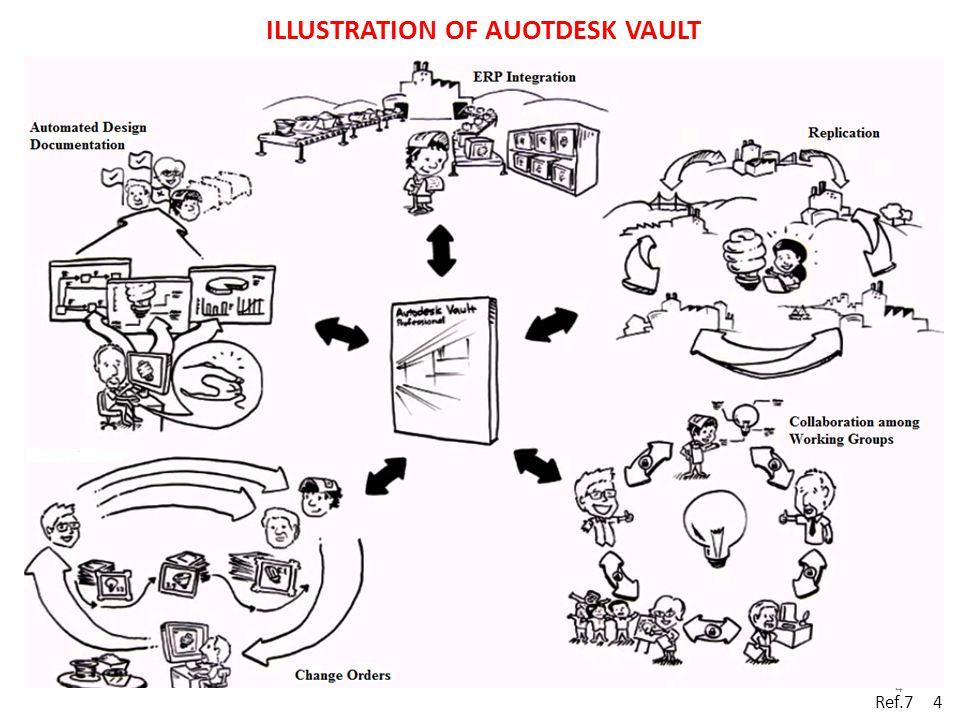 ILLUSTRATION OF AUOTDESK VAULT Ref.7 4 4