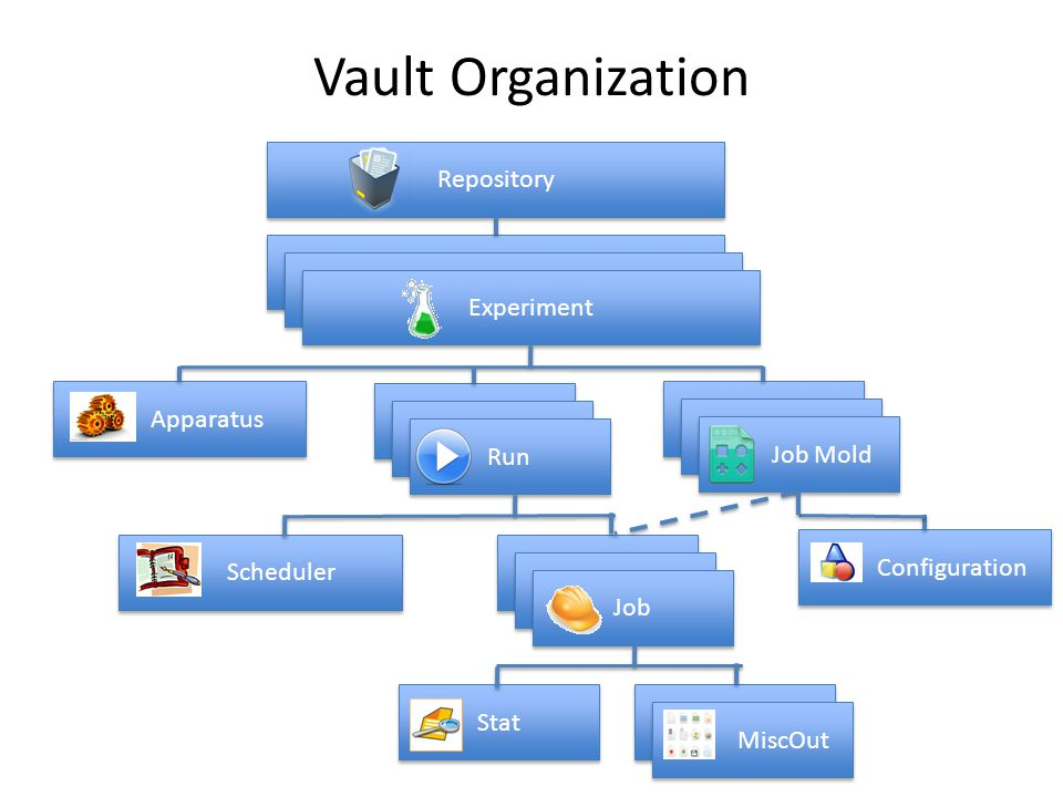 Configuration Vault Organization Repository Experiment Job Scaffold Job Mold Job Scaffold Run Apparatus Job Scaffold Job Stat MiscOut Scheduler