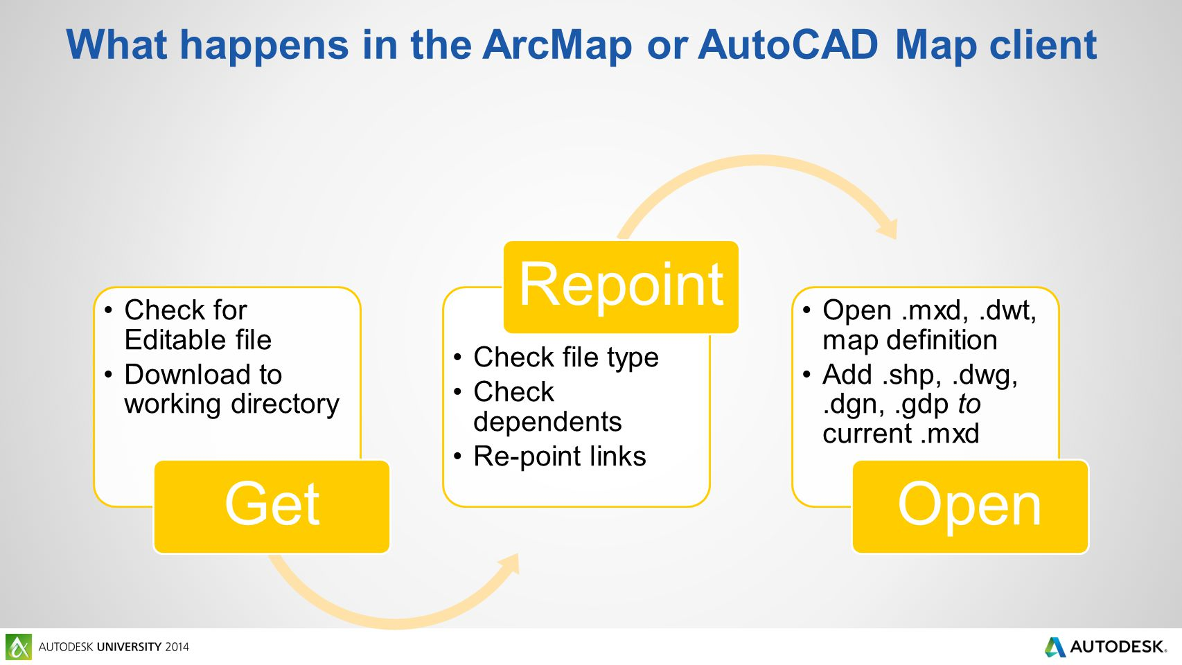 What happens in the ArcMap or AutoCAD Map client Check for Editable file Download to working directory Get Check file type Check dependents Re-point links Repoint Open.mxd,.dwt, map definition Add.shp,.dwg,.dgn,.gdp to current.mxd Open