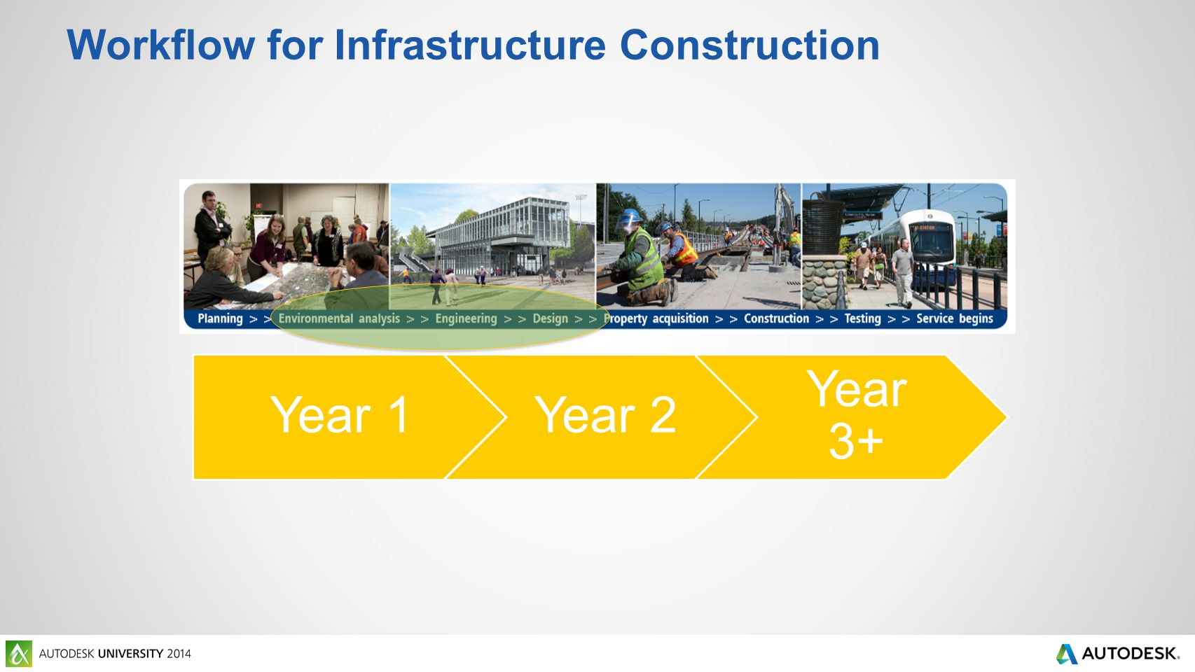 Workflow for Infrastructure Construction Year 1Year 2Year 3+