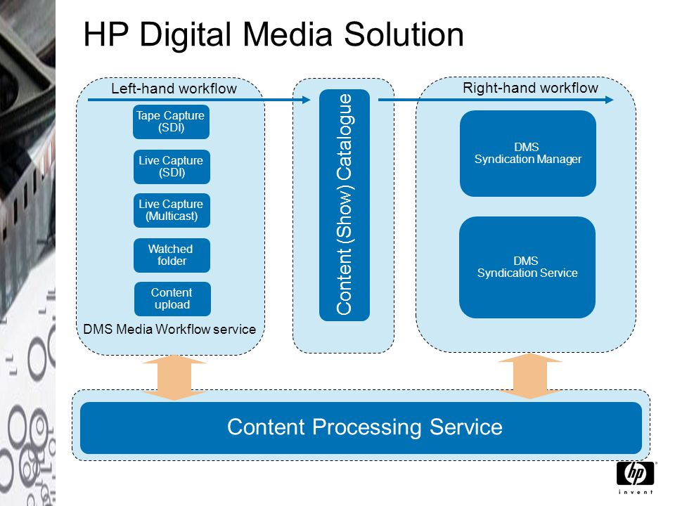 HP Digital Media Solution Live Capture (SDI) Tape Capture (SDI) Live Capture (Multicast) Watched folder Content upload Left-hand workflow DMS Media Workflow service Content (Show) Catalogue DMS Syndication Manager DMS Syndication Service Right-hand workflow Content Processing Service