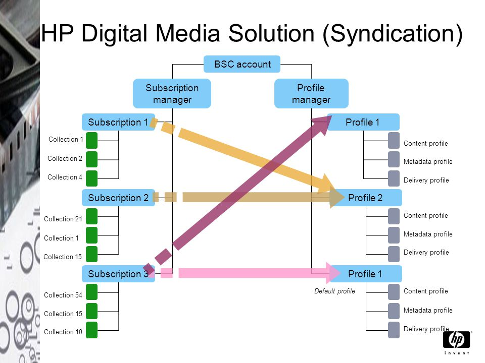 HP Digital Media Solution (Syndication) Collection 1 Collection 2 Collection 4 Collection 1 Collection 21 Collection 15 Collection 54 Collection 15 Collection 10 Content profile Metadata profile Delivery profile Default profile BSC account Subscription manager Subscription 1 Subscription 2 Subscription 3 Profile 1 Profile 2 Profile 1 Profile manager