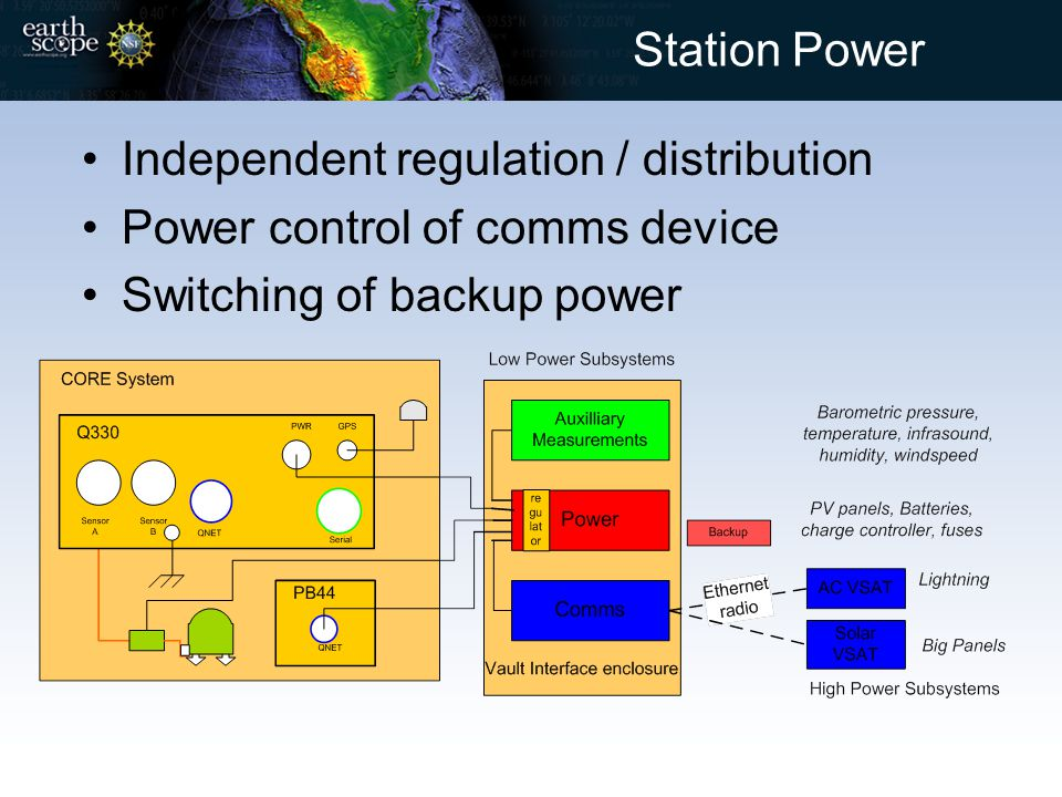 Station Power Independent regulation / distribution Power control of comms device Switching of backup power