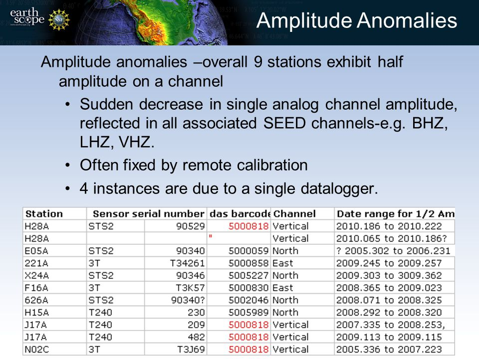 Amplitude Anomalies Amplitude anomalies –overall 9 stations exhibit half amplitude on a channel Sudden decrease in single analog channel amplitude, re