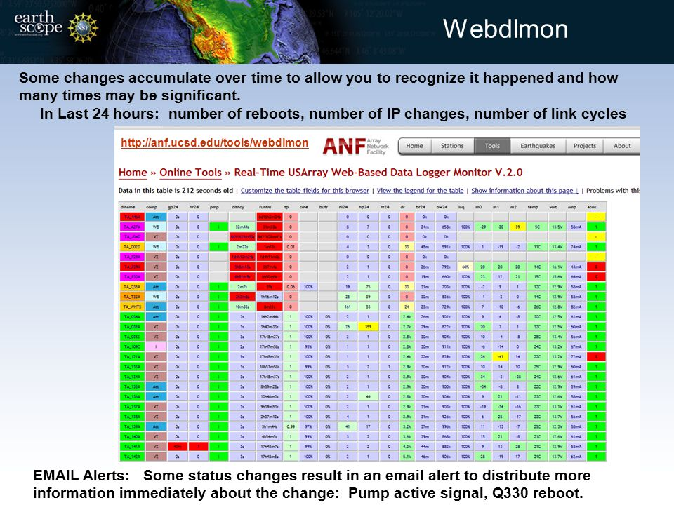 Webdlmon Some changes accumulate over time to allow you to recognize it happened and how many times may be significant. In Last 24 hours: number of re