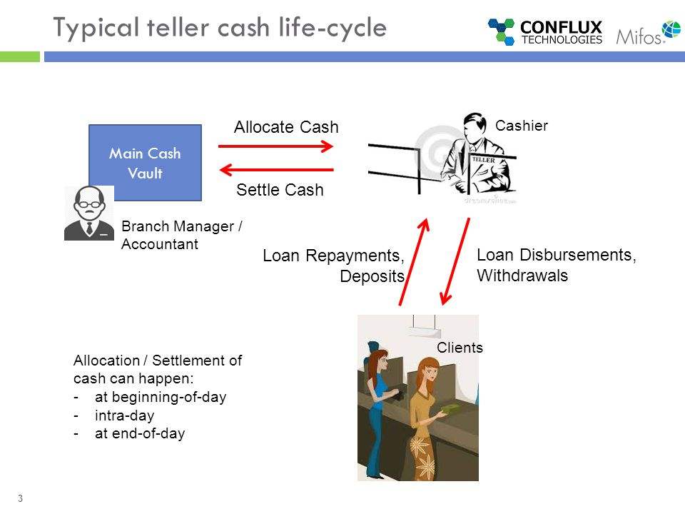 4 Teller Management  Create Tellers at Branches  Allocate Staff as Cashiers for each Teller for different dates  Day Beginning  Allocate Cash from Main Cash Vault to Cashier  Intra-Day  Do Transactions (Cash In / Cash Out)  Allocate Additional Cash to Cashier from Main Cash Vault  Settle Excess Cash with Cashier to Main Cash Vault  Day End  Settle Cash by Cashier to Main Cash Vault