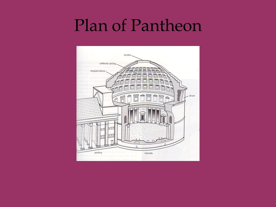 Plan of Pantheon